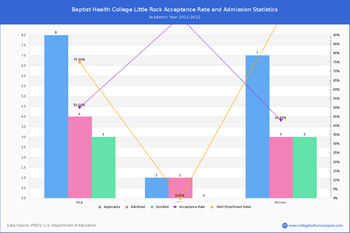 Baptist Health College Little Rock Admission And Test Scores