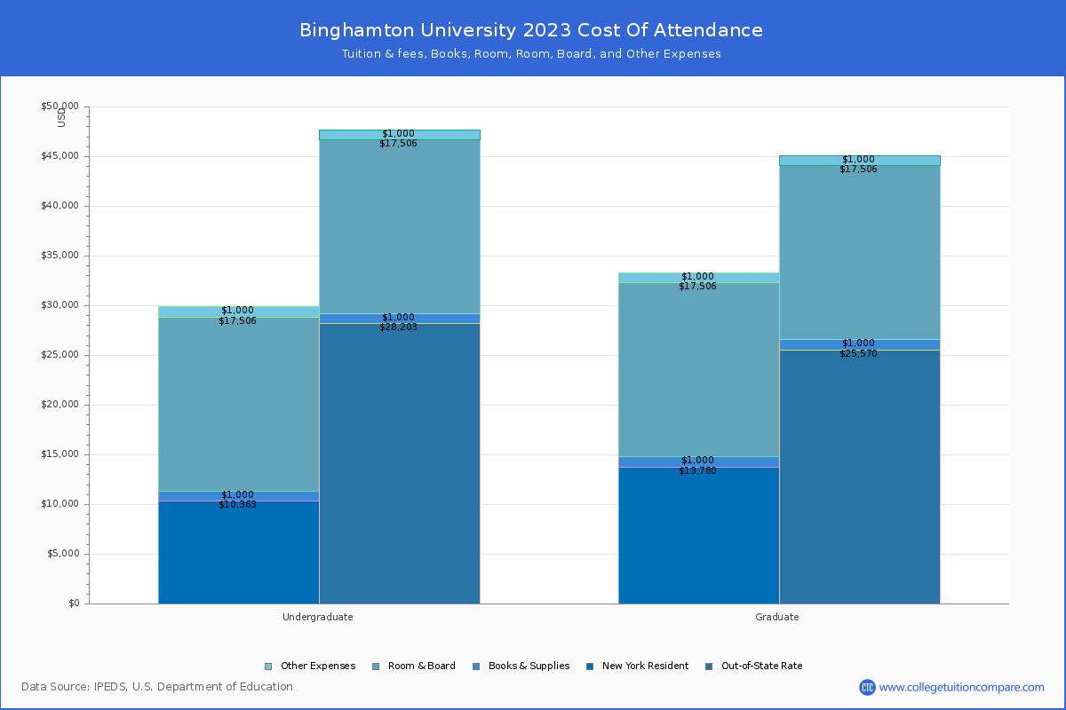 Binghamton Calendar 2022.Binghamton University Tuition Fees Net Price
