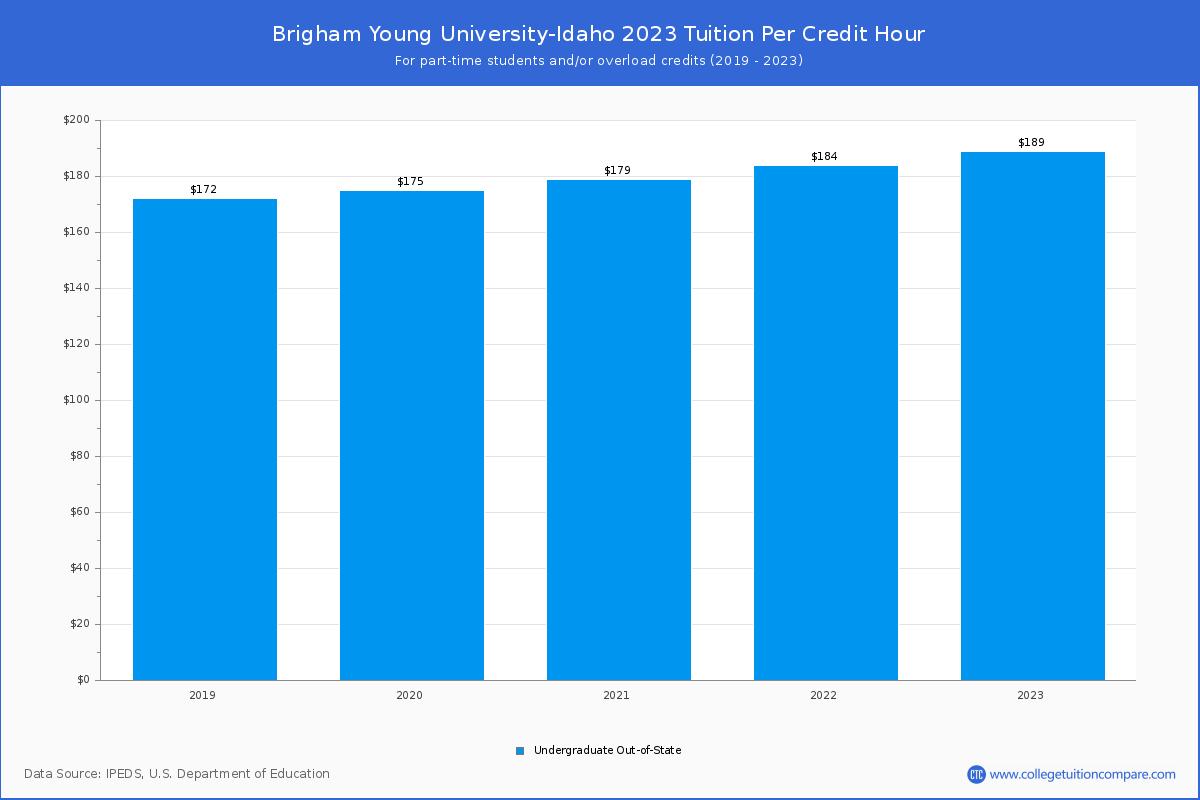 Byui Academic Calendar Fall 2022.Brigham Young University Idaho Tuition Fees Net Price