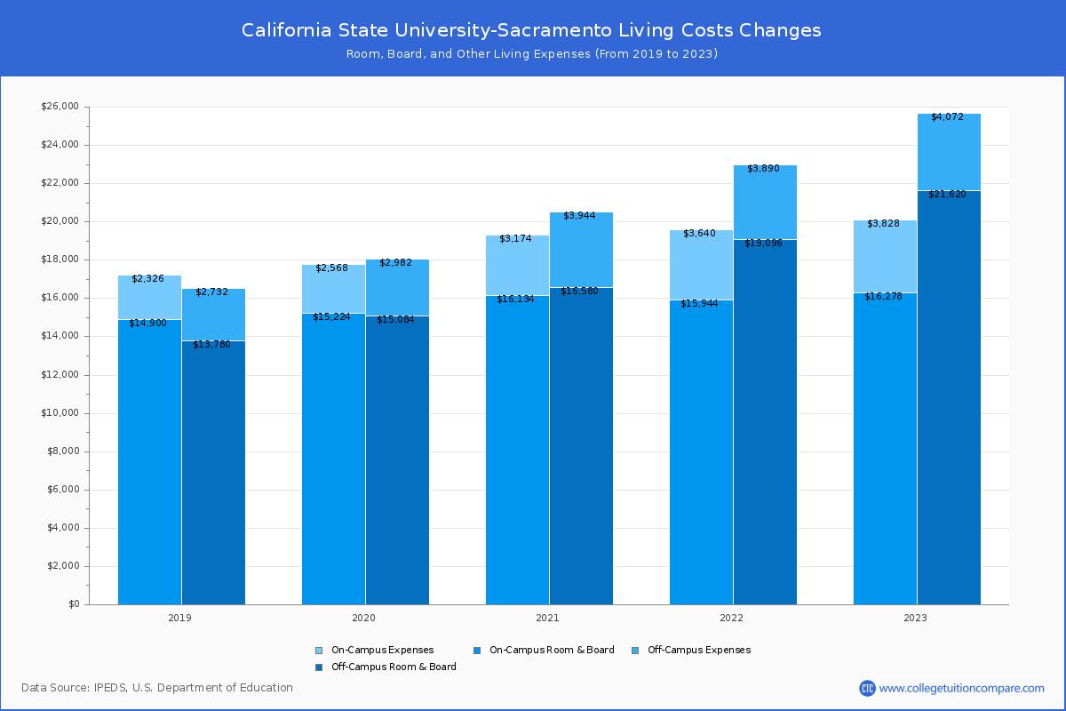 Sac State Calendar Fall 2022.California State University Sacramento Tuition Fees Net Price
