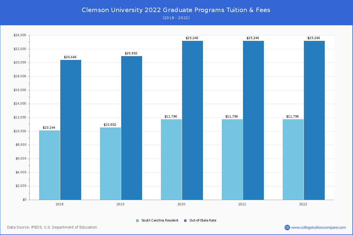 Clemson Out Of State Tuition