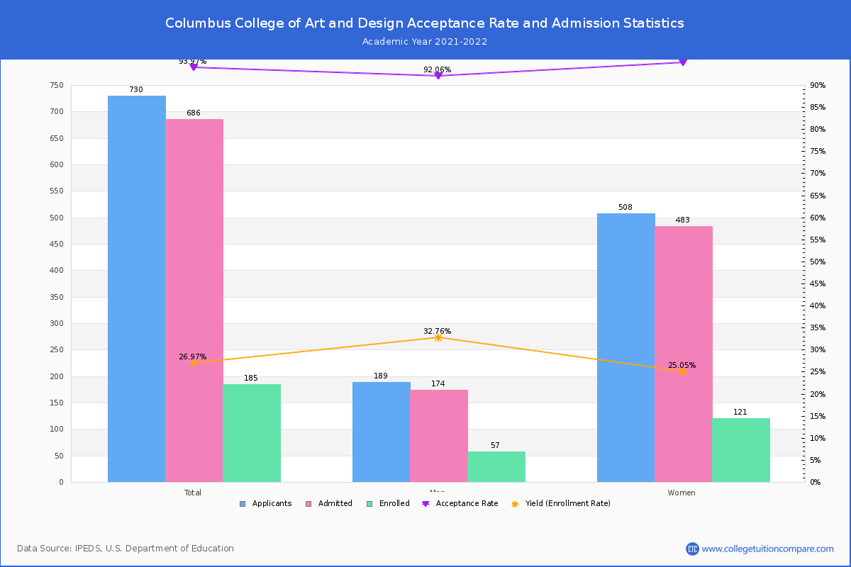 Columbus College Of Art And Design Admission And Test Scores