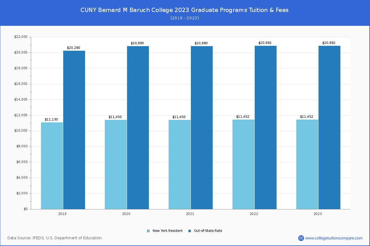 Baruch Fall 2022 Calendar.Cuny Bernard M Baruch College Tuition Fees Net Price