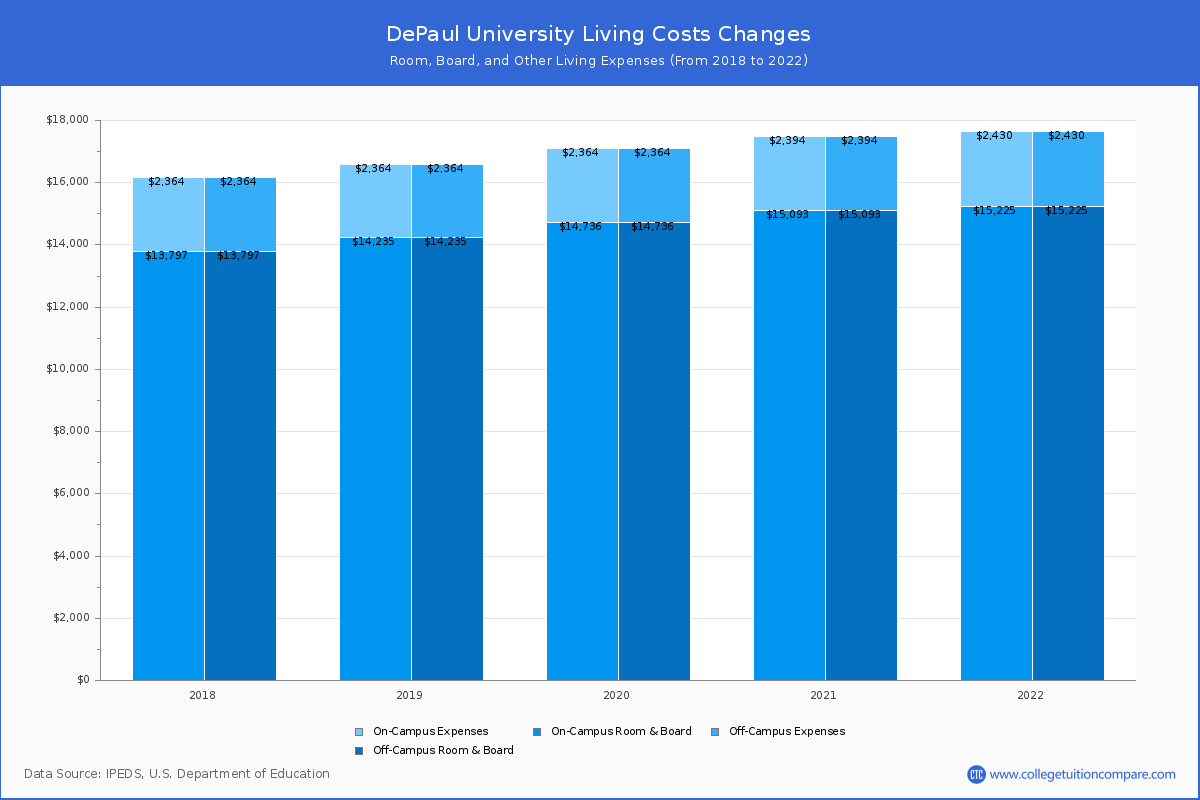 DePaul University   Tuition & Fees, Price
