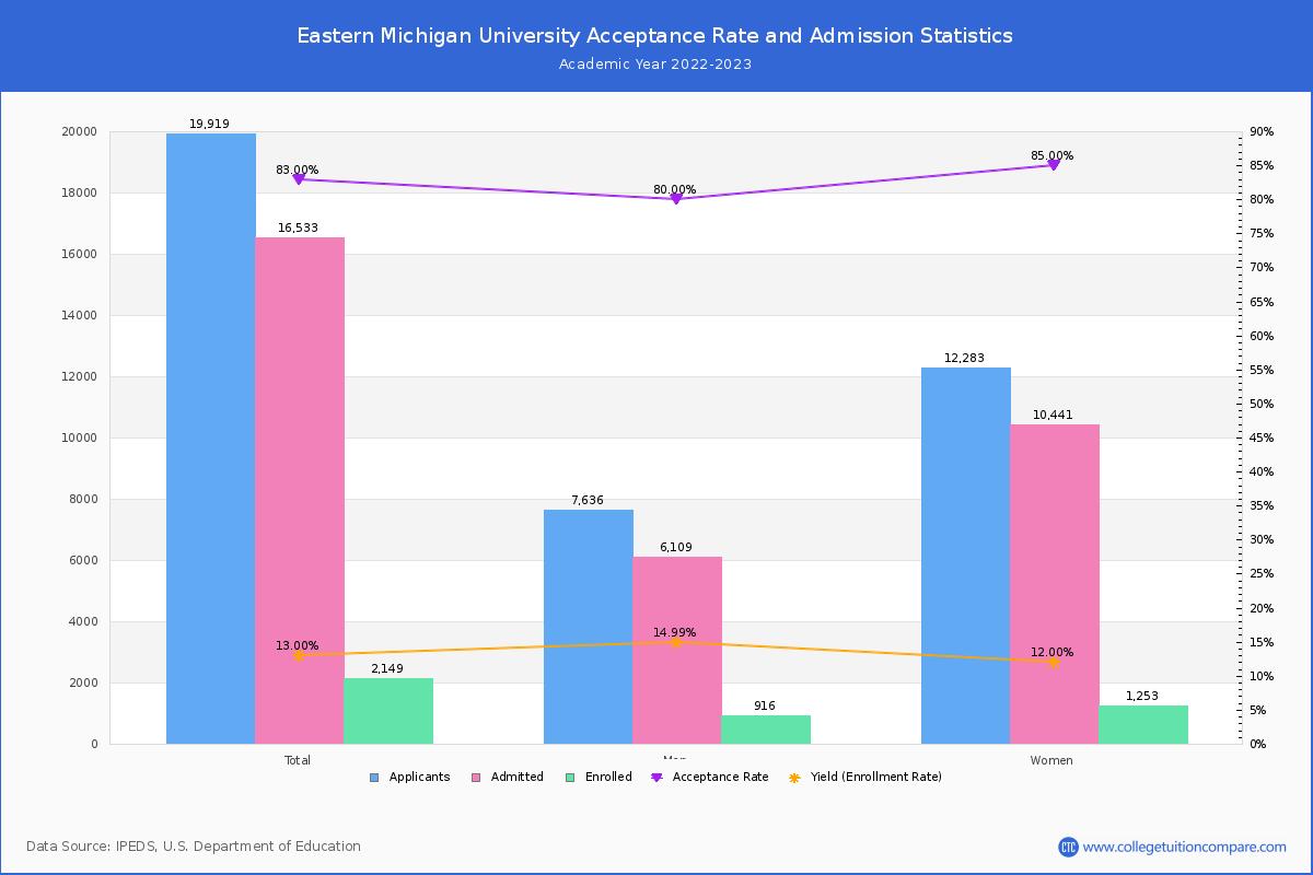 Eastern michigan admissions essay