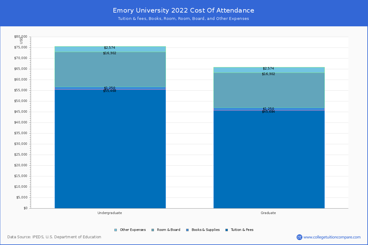 Emory University Tuition Fees Net Price