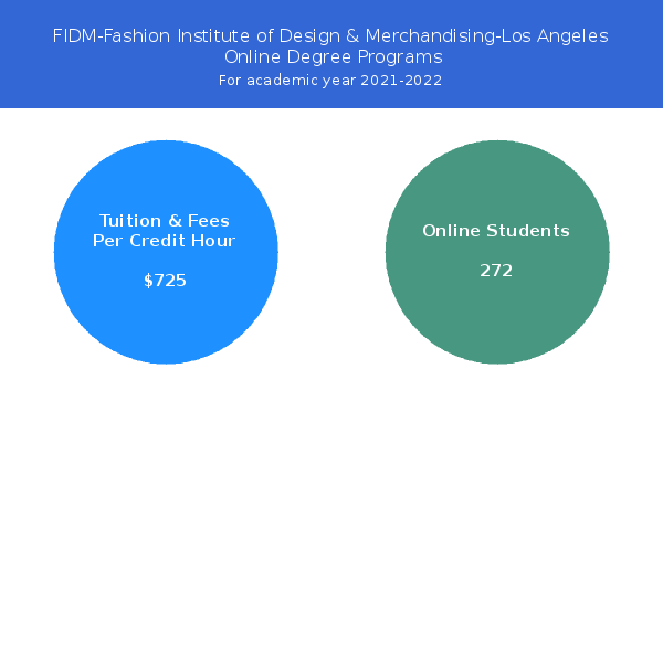 Fidm Fashion Institute Of Design Merchandising Los Angeles Online Programs