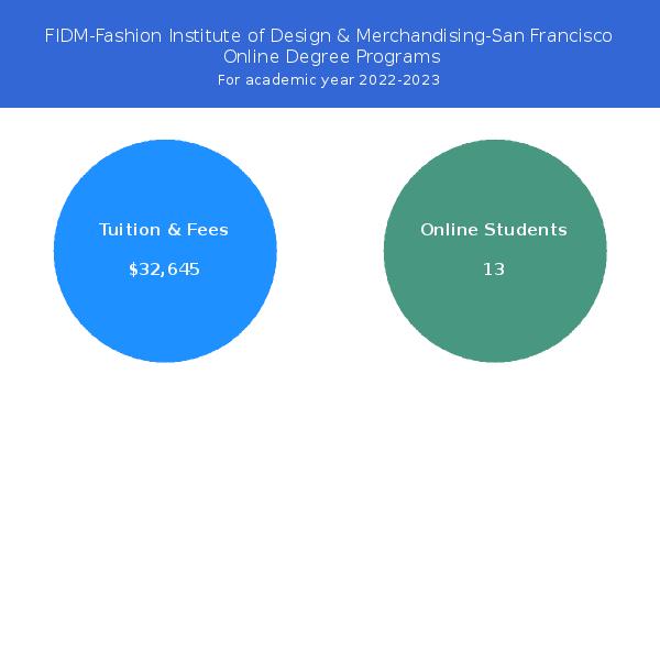 Fidm Fashion Institute Of Design Merchandising San Francisco Online Programs