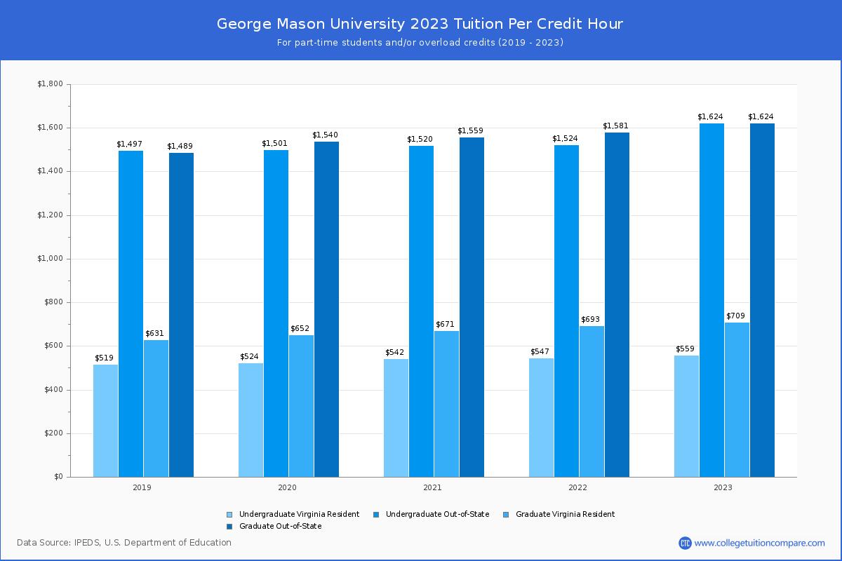 Gmu Academic Calendar Fall 2022.George Mason University Tuition Fees Net Price