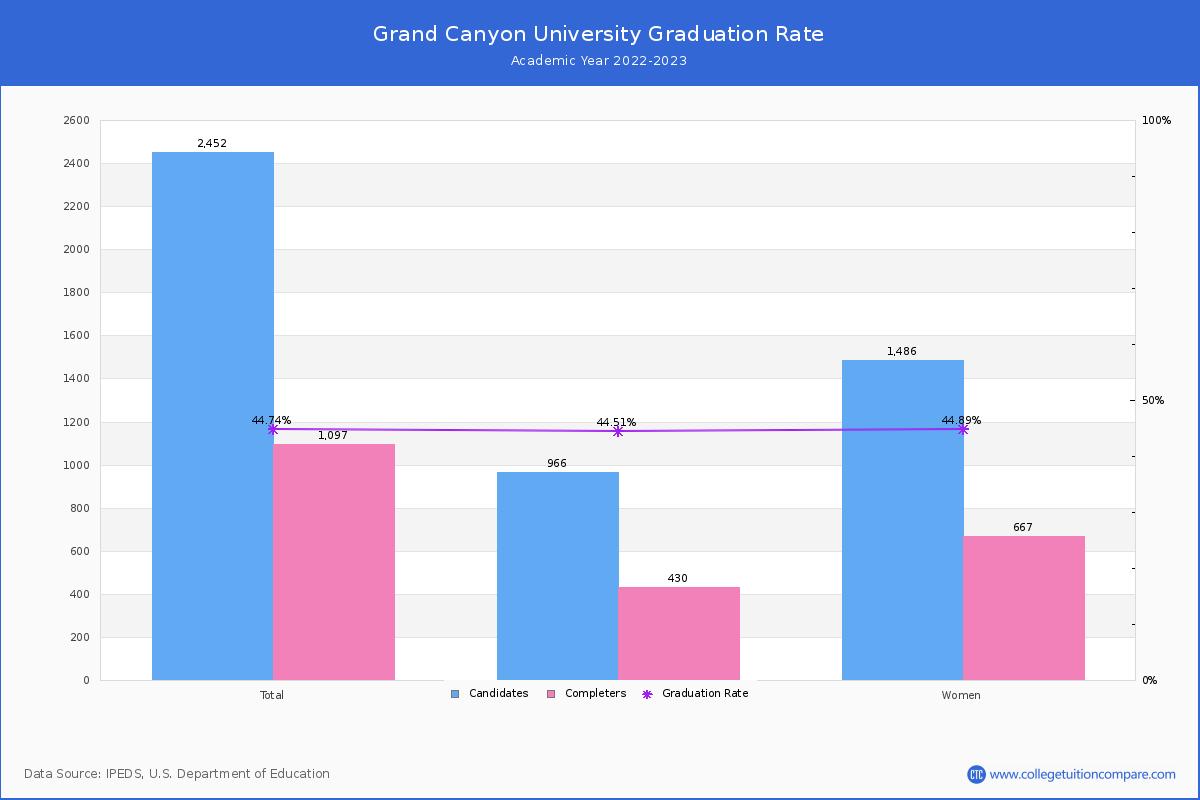Grand Canyon University Graduation Rate