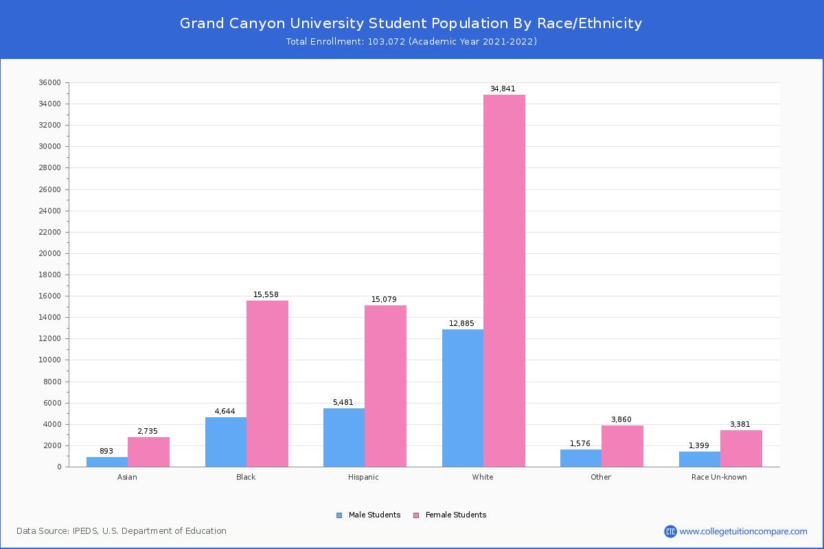 العلامة Grand Canyon University Tuition Online أفضل الصور