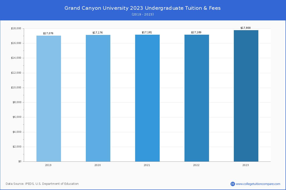 Grand Canyon University Tuition