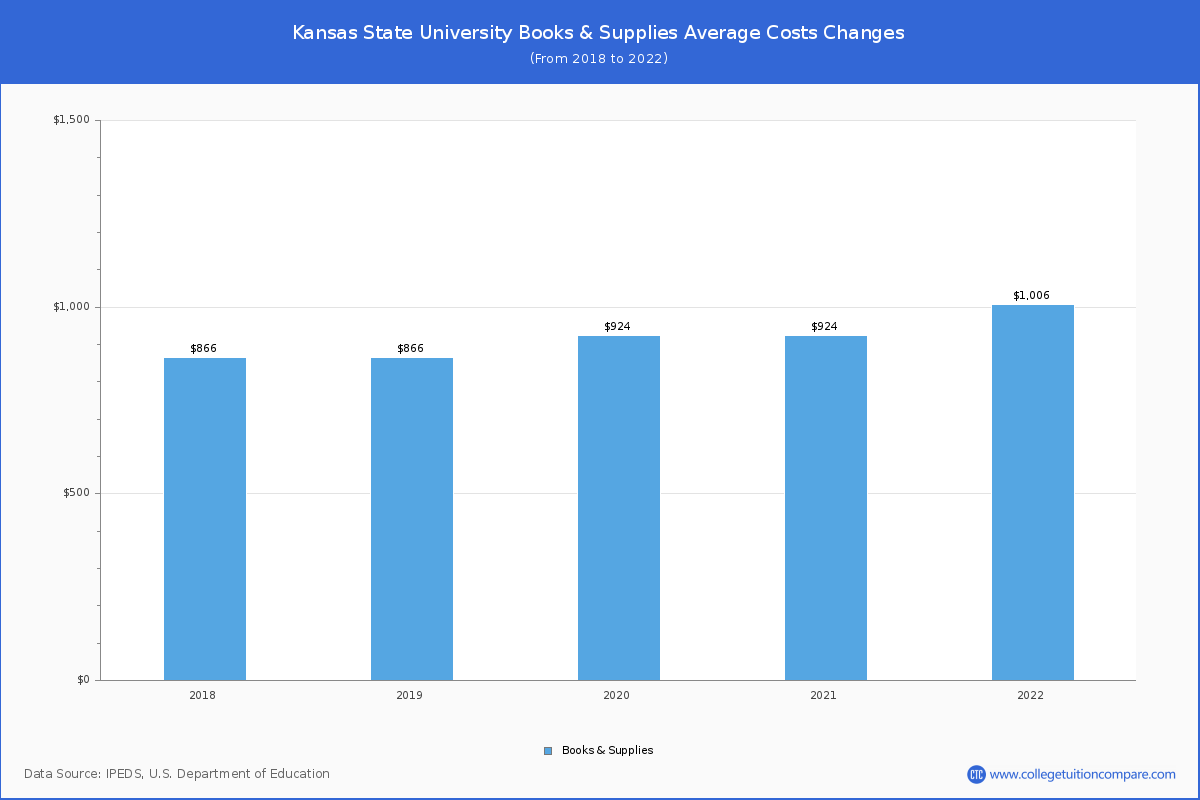Ksu Calendar Fall 2022.Kansas State University Tuition Fees Net Price