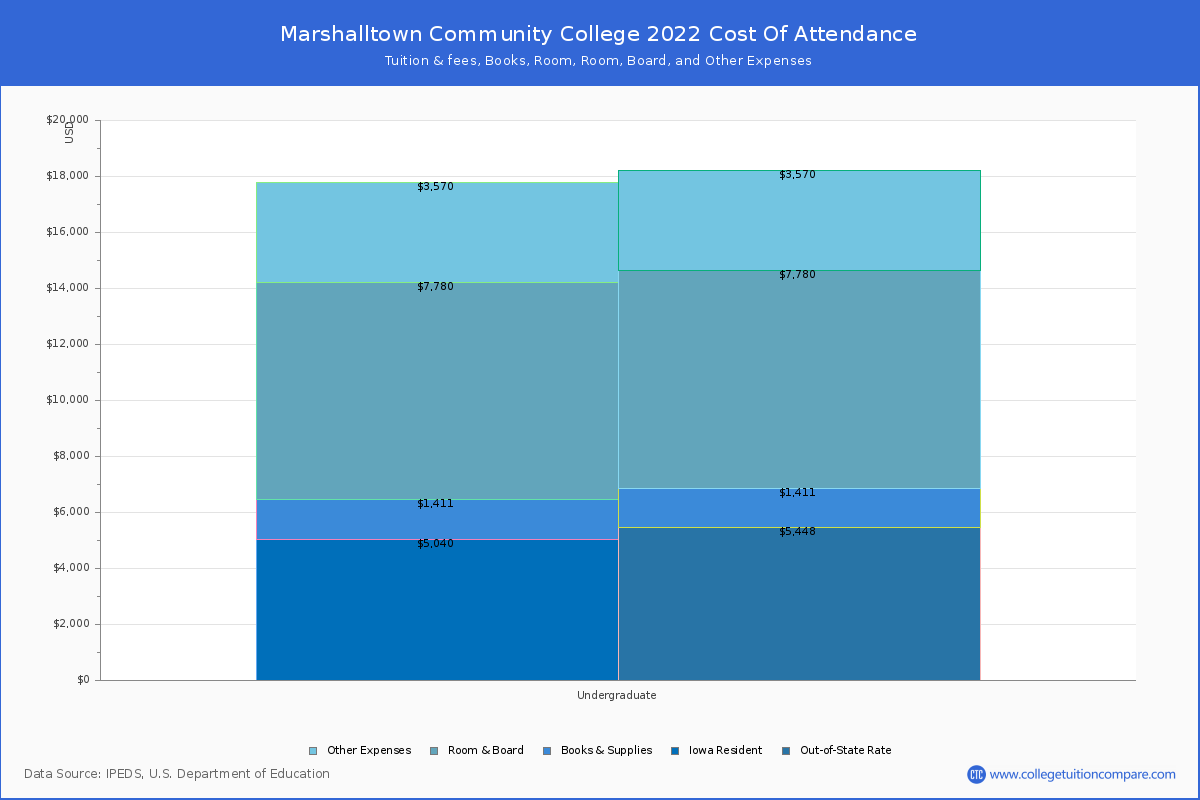 Marshalltown Community College - Tuition & Fees, Net Price