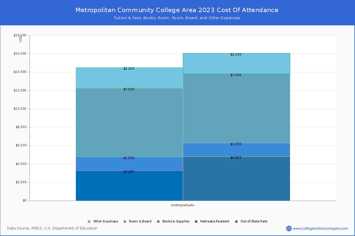 Metropolitan Community College Area Tuition