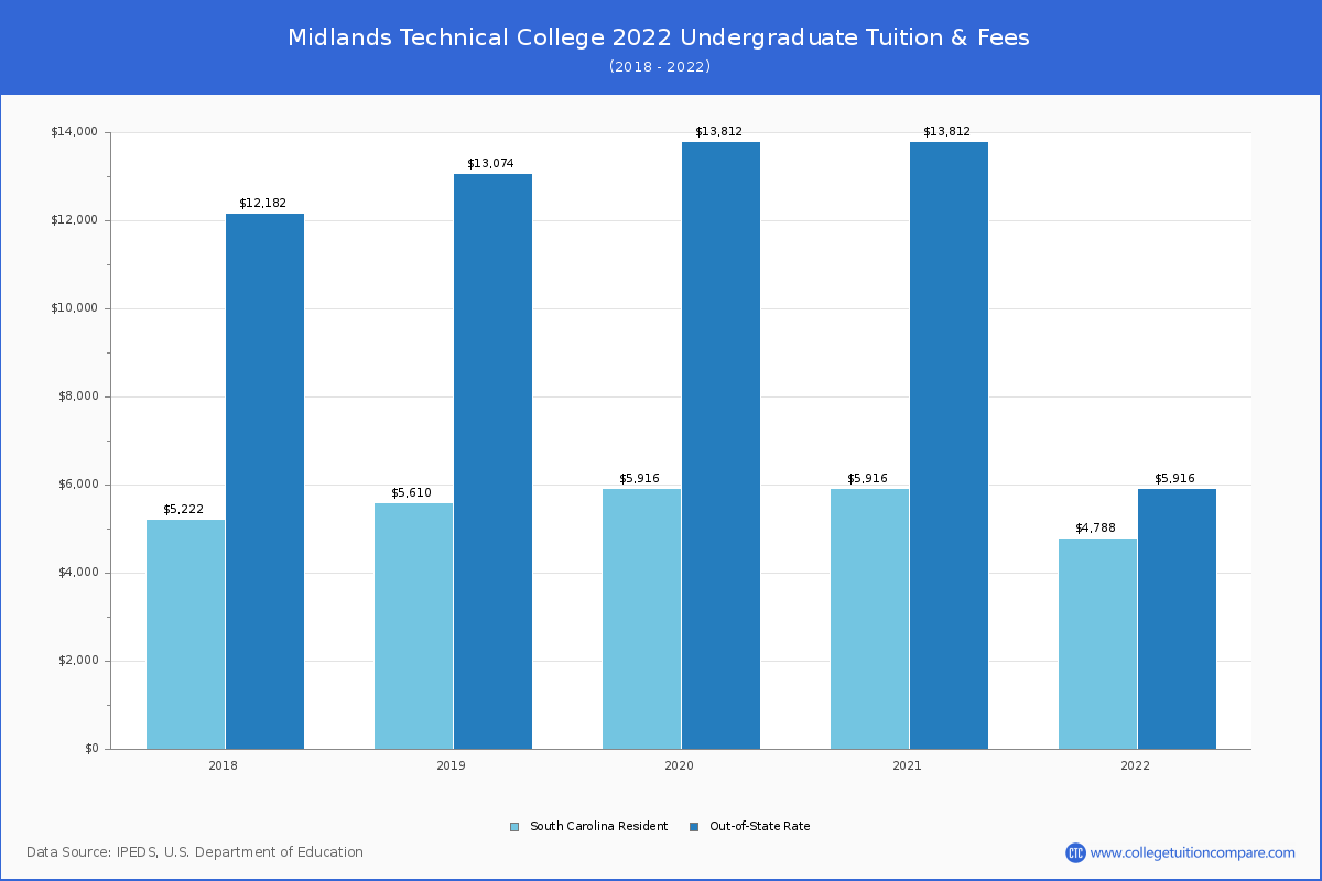 Midlands Technical College Tuition