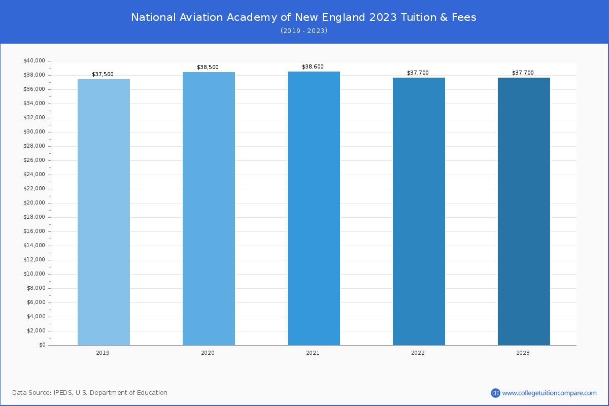 Career Programs National Aviation Academy Of New England