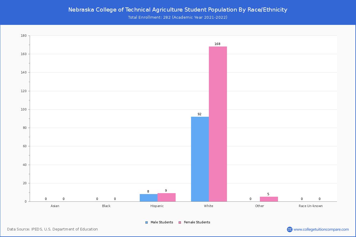 Nebraska College Of Technical Agriculture Student Population
