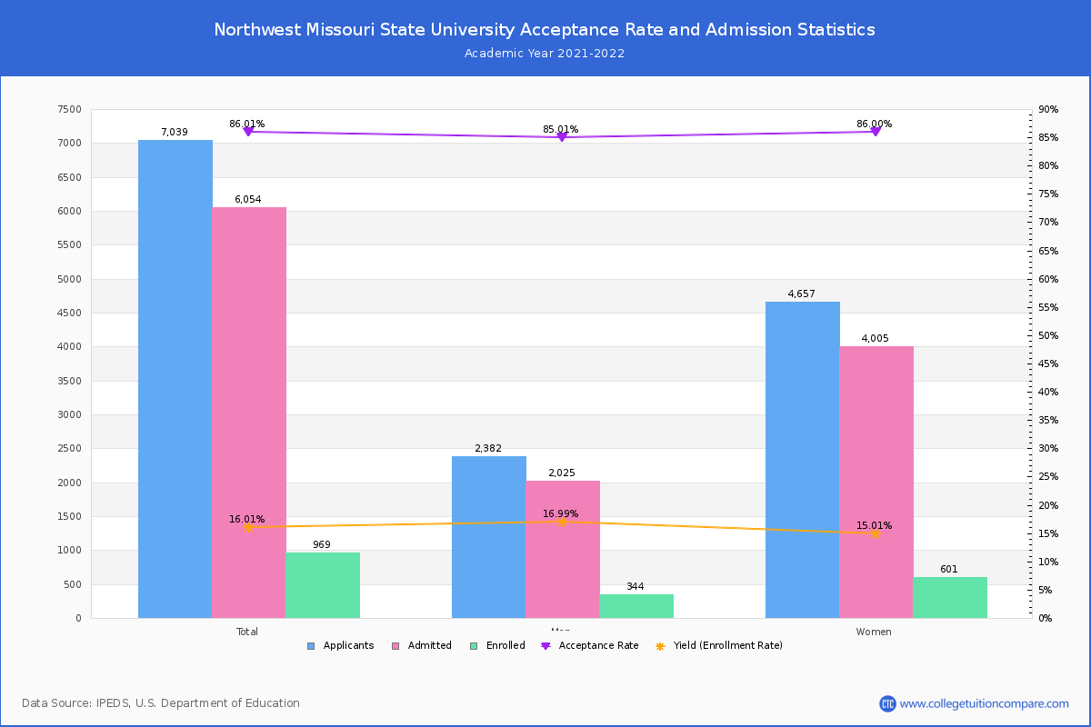 Northwest Missouri State University - Acceptance Rate, Yield, SAT/ACT Scores