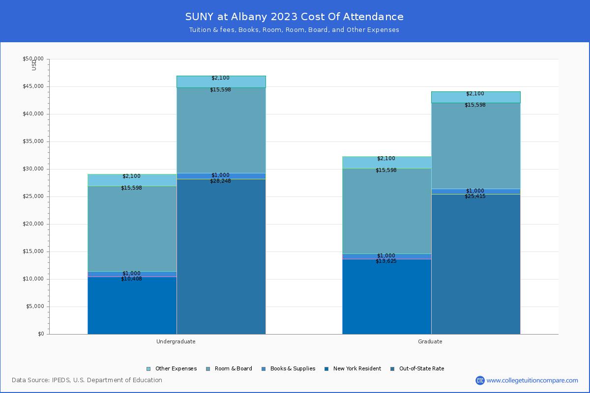 Ualbany Academic Calendar Fall 2022.Suny At Albany Tuition Fees Net Price