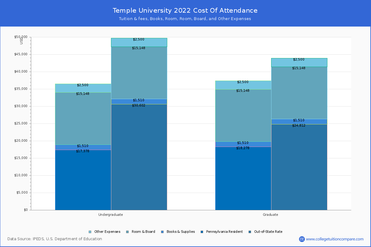 Temple University   Tuition & Fees, Price