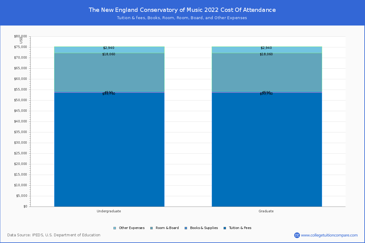 The New England Conservatory Of Music Tuition Fees Net Price