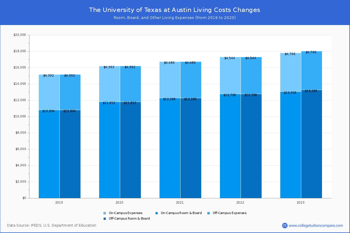 Ut Austin Calendar Fall 2022.The University Of Texas At Austin Tuition Fees Net Price