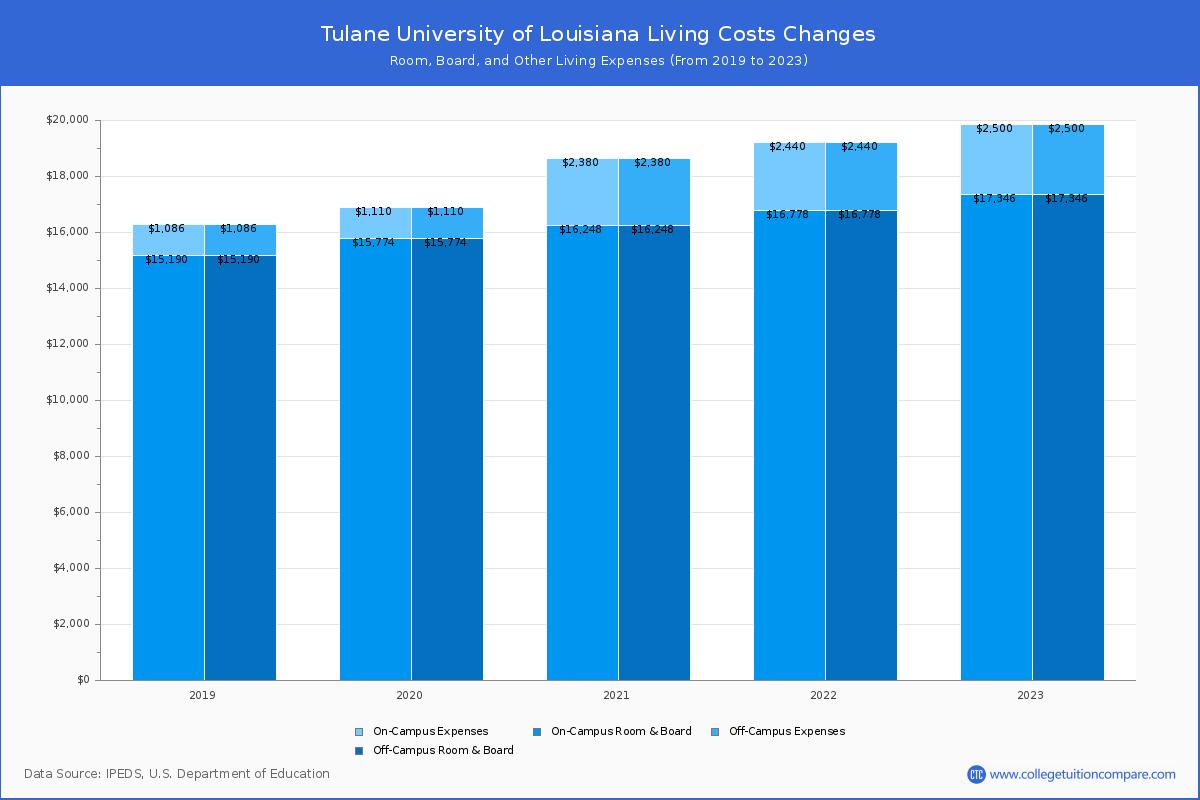 Lsus Academic Calendar 2022 2023.Tulane University Of Louisiana Tuition Fees Net Price