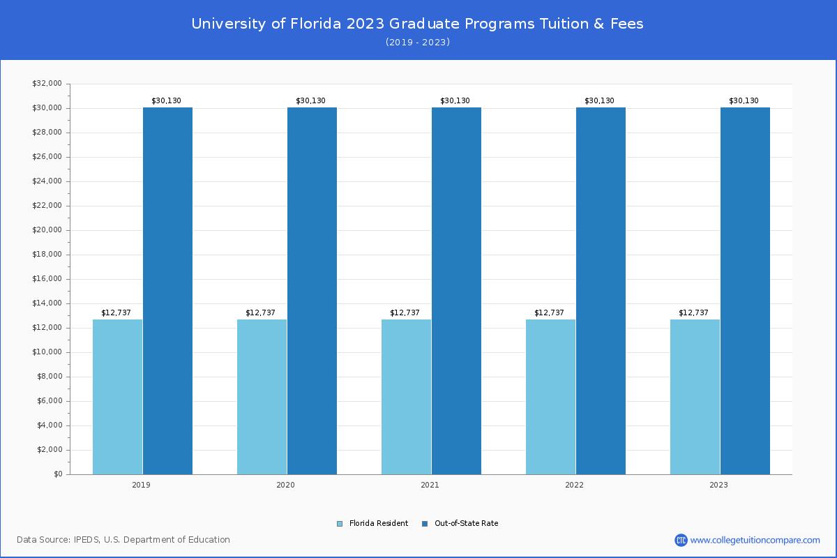 Uf Fall 2022 Academic Calendar.University Of Florida Tuition Fees Net Price