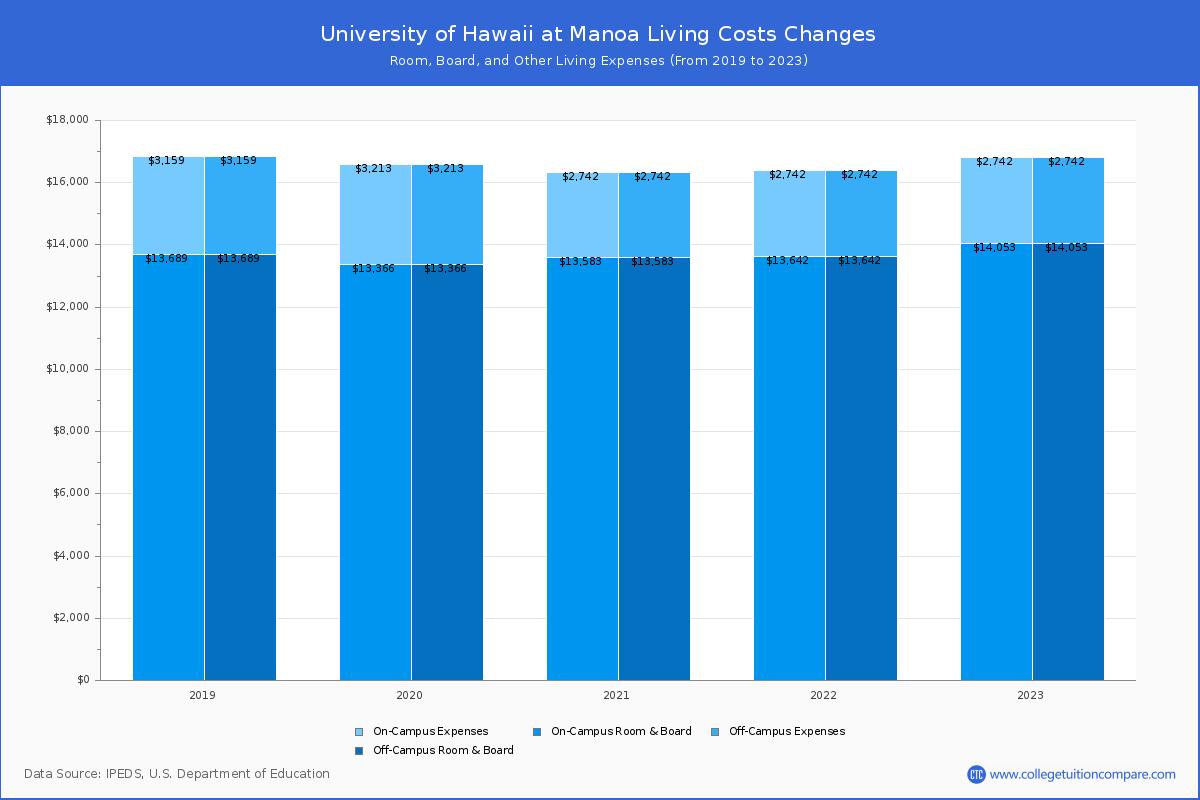 Uh Manoa Academic Calendar 2022.University Of Hawaii At Manoa Tuition Fees Net Price
