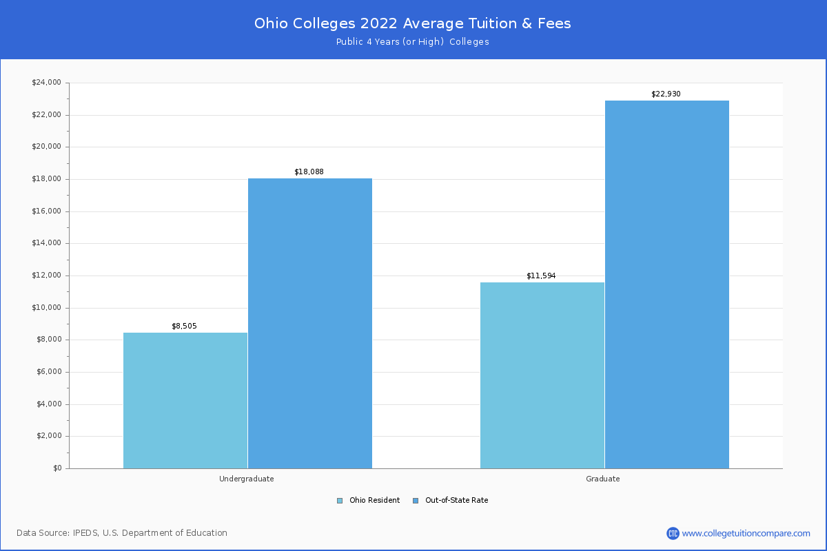 Top online colleges in ohioPhotos Best Quality  Free Download